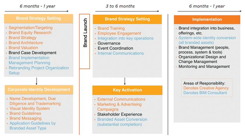 Brand Implementation, Three Phases of Brand Implementation