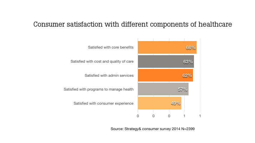 consumer experience, Three Steps to the Best Healthcare Consumer Experience