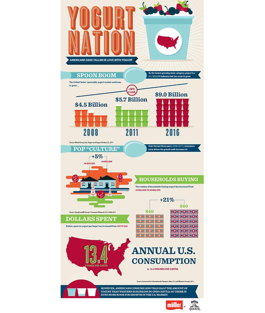 848-x-Yogurt-Nation-Infographic