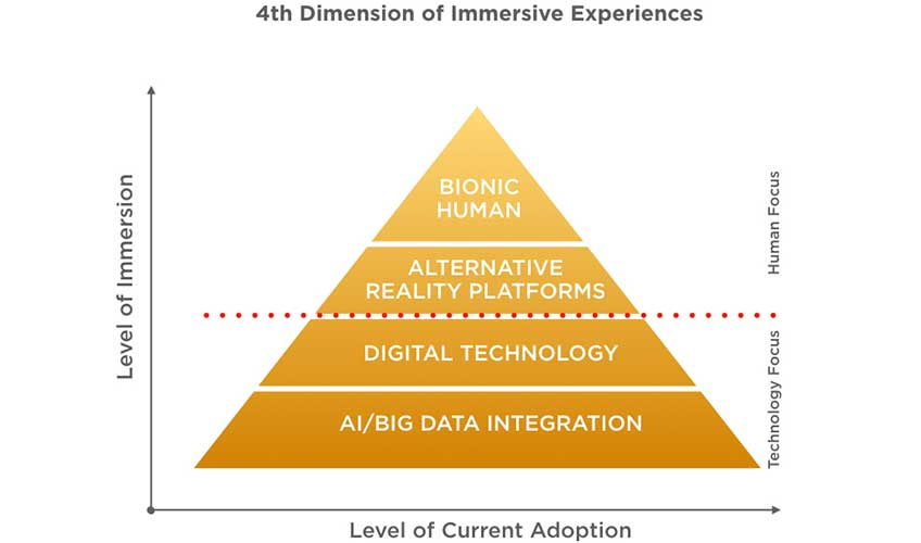 4th dimension of immersive experiences