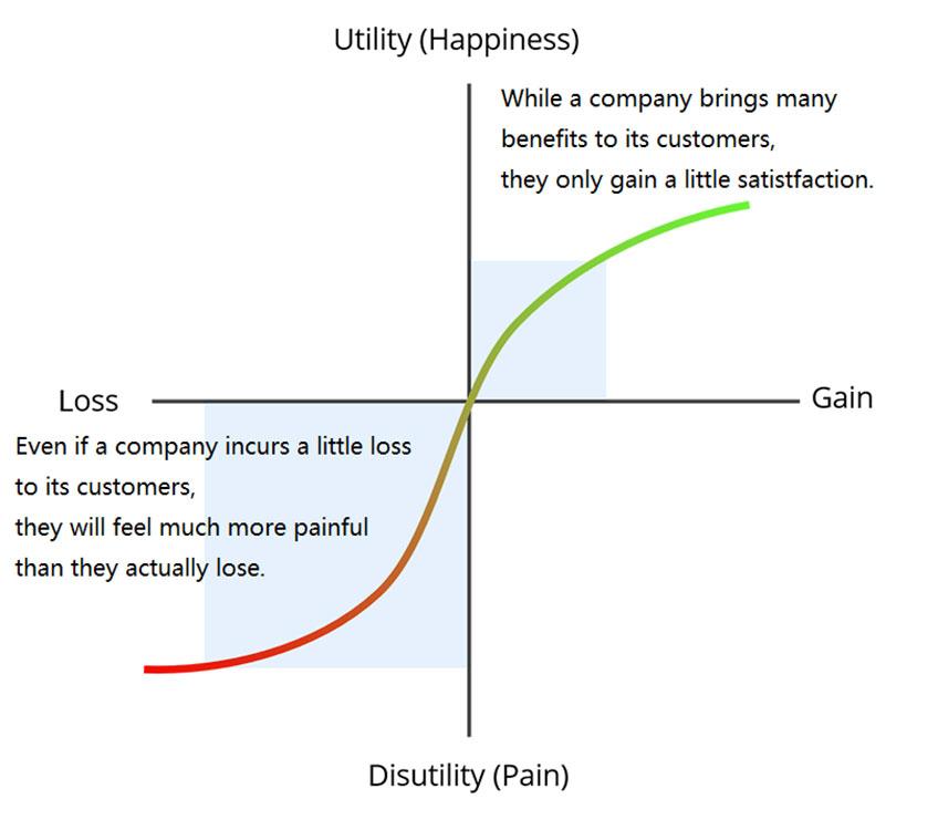 business plan prospetto finanziario